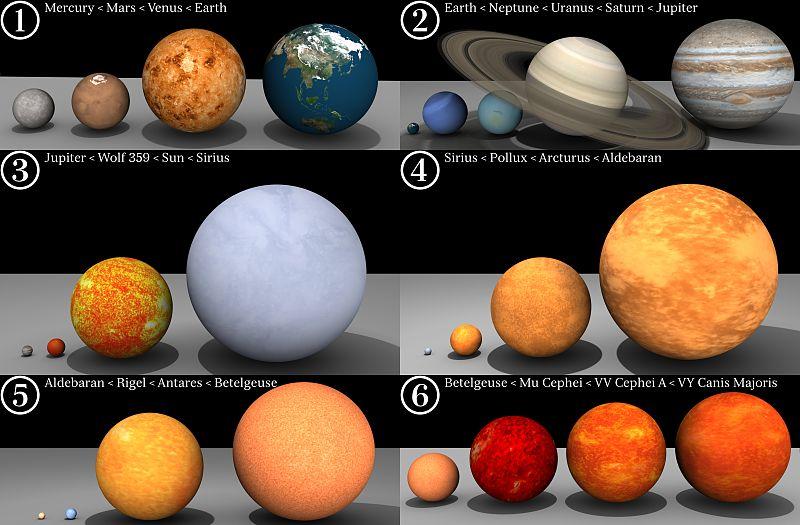 Wielkość planet i gwiazd