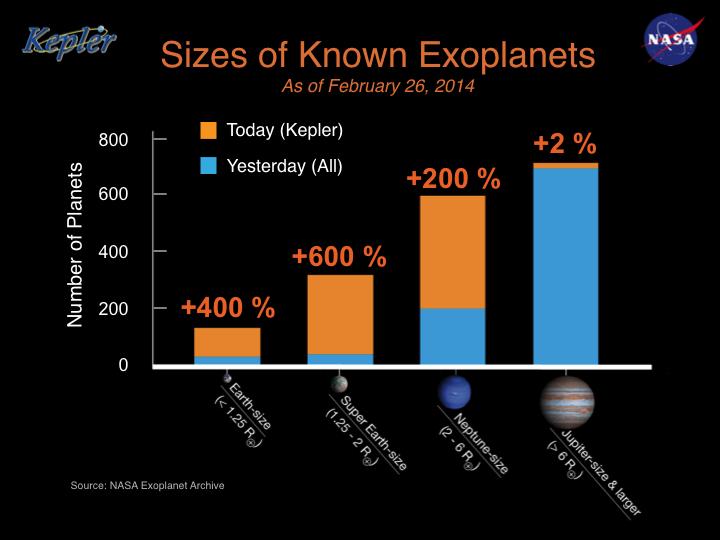 Infografika prezentuje wag odkrycia z 26 02 2014. Na pomarańczowo oznaczono wzrost ilościowy znanych egzoplanet