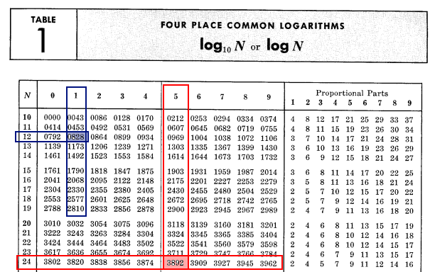 Mnożenie 2.45 x 1.21 z pomocą tablic logarytmicznych (etap 1)