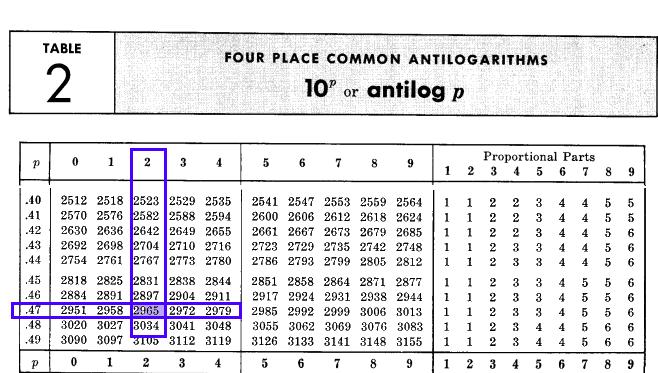 Mnożenie 2.45 x 1.21 z pomocą tablic logarytmicznych (etap 2a.)