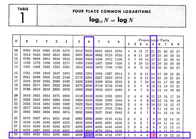 Mnożenie 2.45 x 1.21 z pomocą tablic logarytmicznych (etap 2b.)